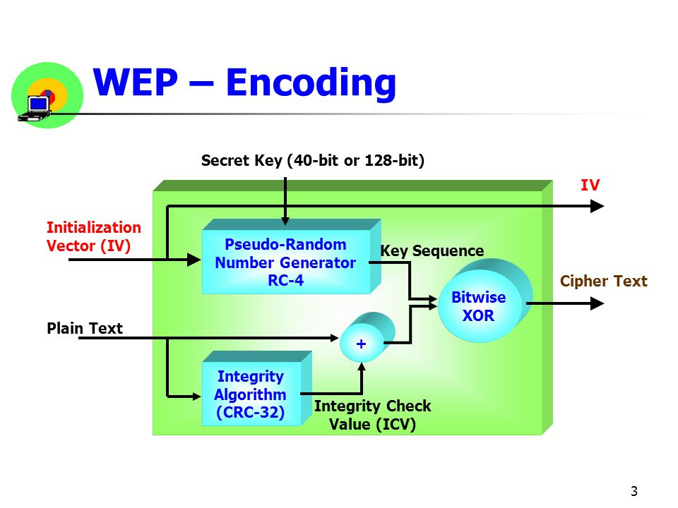 3 WEP – Encoding Integrity Algorithm (CRC-32) Pseudo-Random Number Generator RC-4 + Bitwise XOR Plain Text Cipher Text Integrity Check Value (ICV) Key Sequence Secret Key (40-bit or 128-bit) Initialization Vector (IV) IV