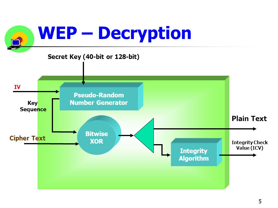 5 WEP – Decryption Integrity Algorithm Pseudo-Random Number Generator Bitwise XOR Cipher Text Plain Text Integrity Check Value (ICV) Key Sequence IV Secret Key (40-bit or 128-bit)