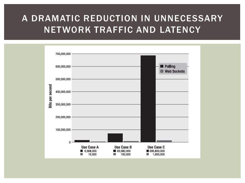 A DRAMATIC REDUCTION IN UNNECESSARY NETWORK TRAFFIC AND LATENCY