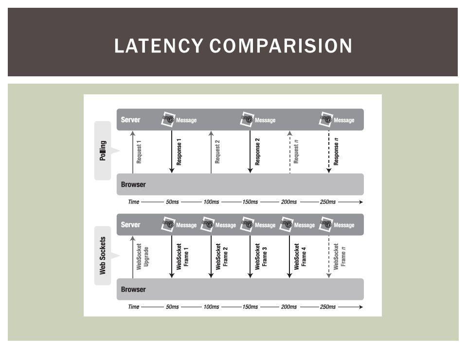 LATENCY COMPARISION