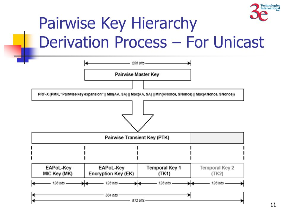 11 Pairwise Key Hierarchy Derivation Process – For Unicast