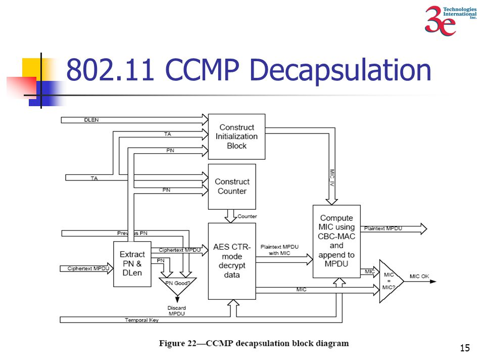 15 802.11 CCMP Decapsulation