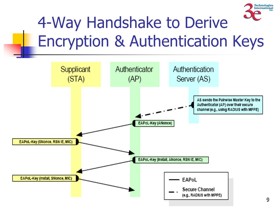 9 4-Way Handshake to Derive Encryption & Authentication Keys