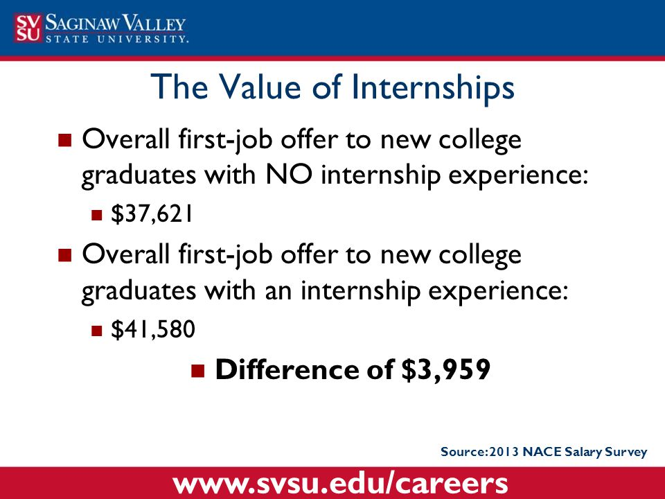 The Value of Internships Overall first-job offer to new college graduates with NO internship experience: $37,621 Overall first-job offer to new colleg
