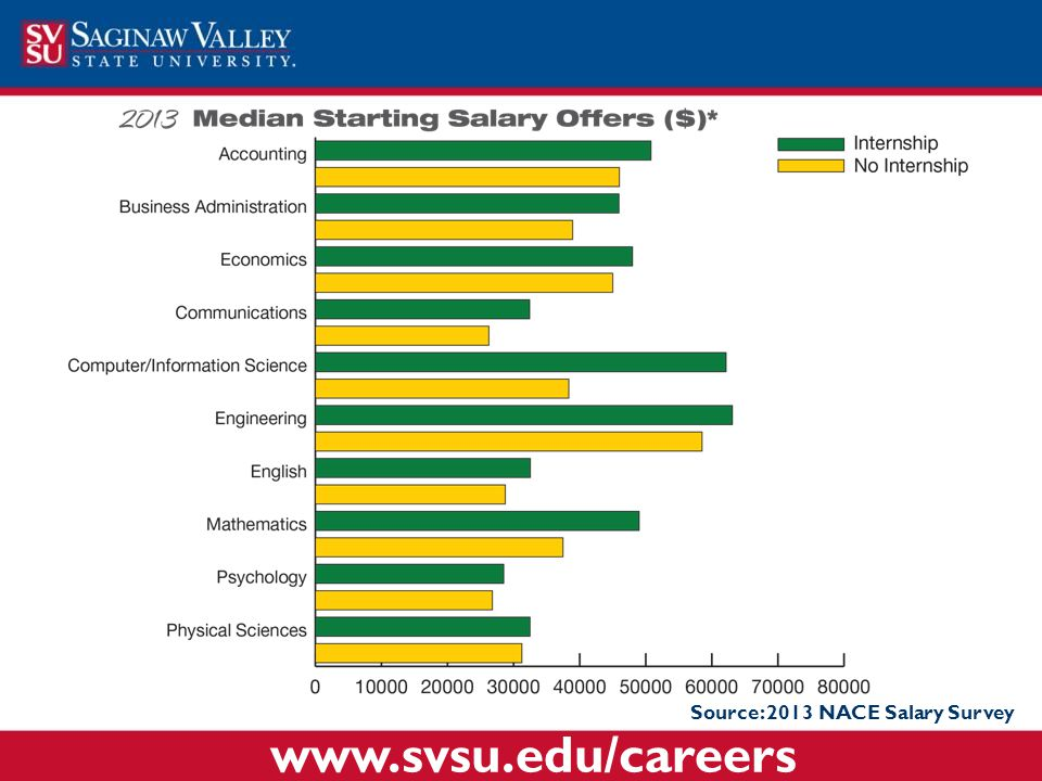 Source: 2013 NACE Salary Survey www.svsu.edu/careers