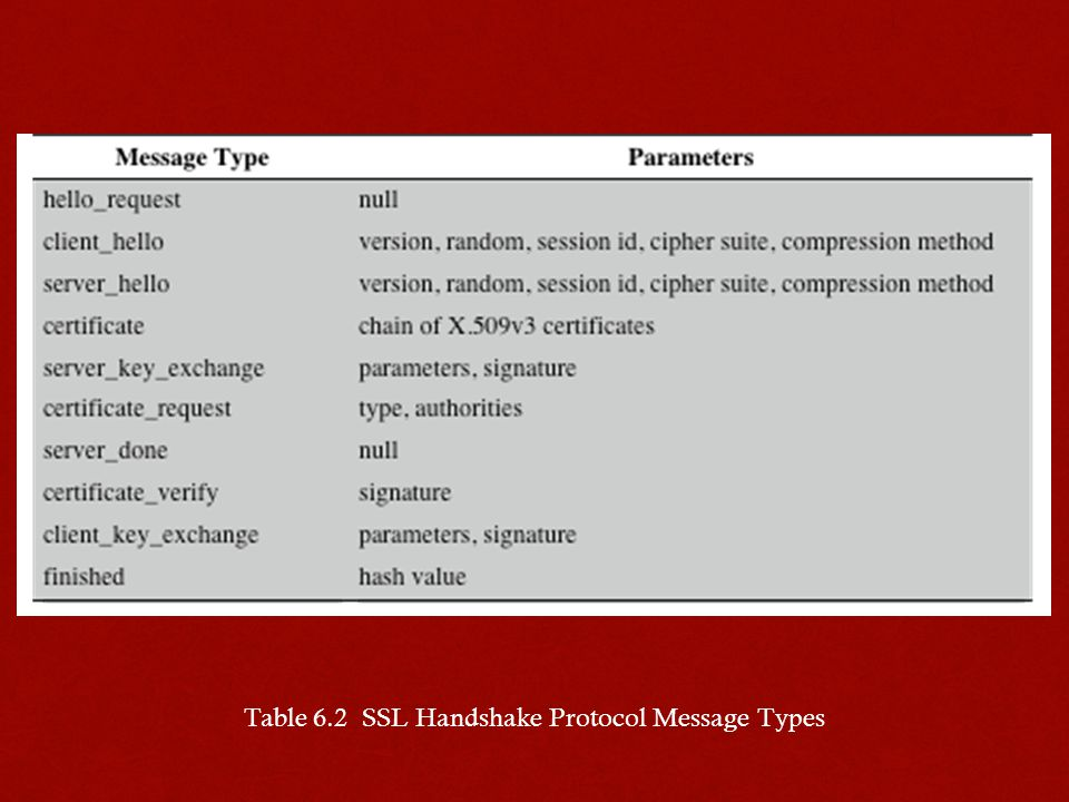 Table 6.2 SSL Handshake Protocol Message Types