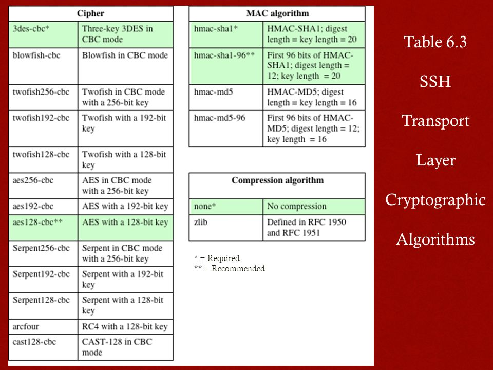 * = Required ** = Recommended Table 6.3 SSH Transport Layer Cryptographic Algorithms