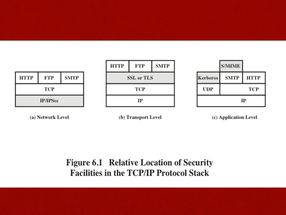Secure Sockets Layer (SSL) One of the most widely used security servicesOne of the most widely used security services A general purpose service implemented as a set of protocols that rely on TCPA general purpose service implemented as a set of protocols that rely on TCP Could be provided as part of the underlying protocol suite and therefore be transparent to applicationsCould be provided as part of the underlying protocol suite and therefore be transparent to applications Can be embedded in specific packagesCan be embedded in specific packages