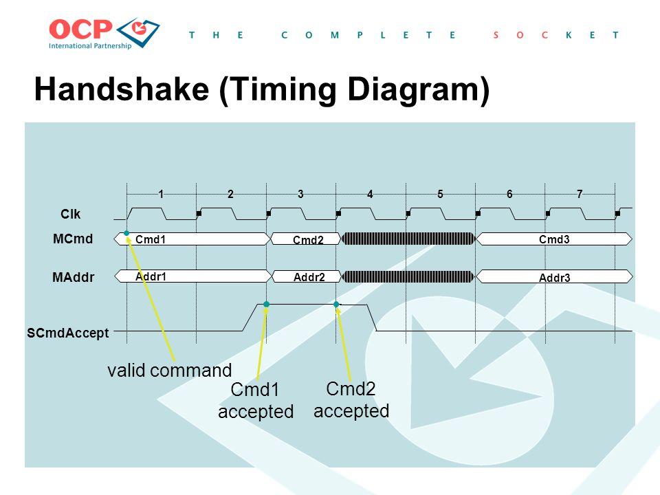 Handshake (Timing Diagram) 1234567 Cmd1 Cmd2 Cmd3 Clk MCmd MAddr SCmdAccept Addr1 Addr2 valid command Cmd1 accepted Cmd2 accepted Addr3
