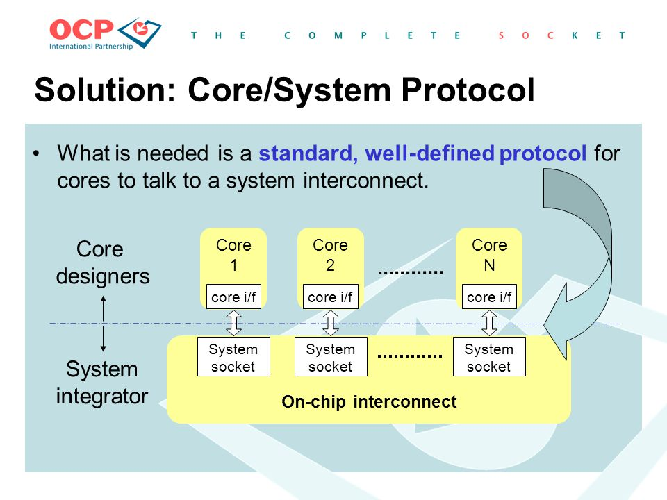 Solution: Core/System Protocol What is needed is a standard, well-defined protocol for cores to talk to a system interconnect. On-chip interconnect Co
