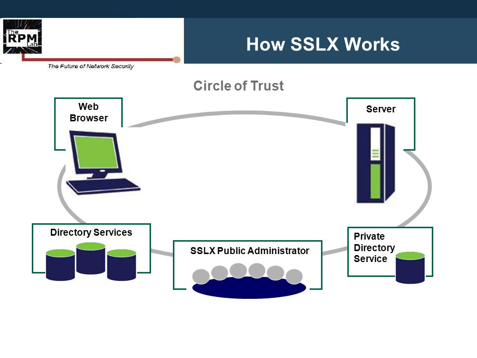SSLX Infrastructure Governing body awards and monitors Public Directory Services Trusted third-party installs DS application and database Available: Windows server SSLX-VPN closed-community secure communication package/device Available: Windows server Enables a real-time, easily verifiable trust partnership Web Browser Server SSLX Public Administrator Directory Service Private Directory Service User updates browser with Add-on for Firefox Site admin upgrades server.