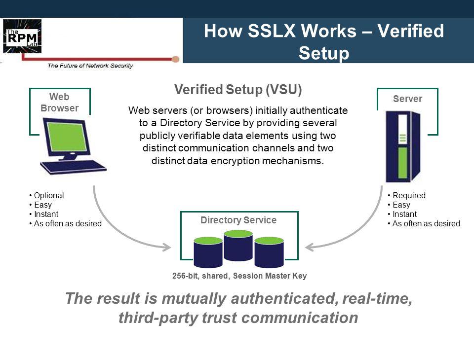 How SSLX Works – Real-time Handshake 1.SSLX Request 2.