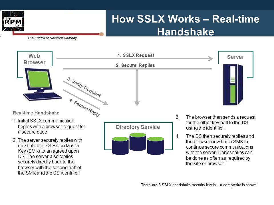How SSLX Works – Real-time Handshake 1. SSLX Request 2.