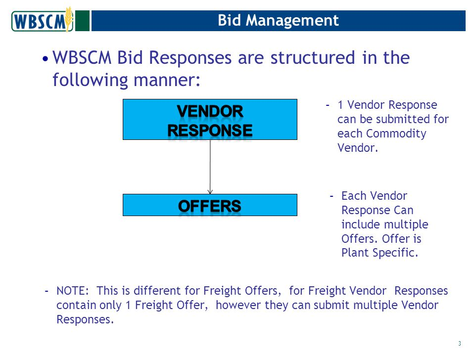 Vendor Response Status StatusCommodity VendorUSDA NewInitial Create of the Vendor ResponseVendor responses and offers in this status will never will available for USDA to View Submitted-On- time Submitted version of the Bid response – prior to Bid submission date Visible to USDA when the Bids are opened Historical VersionIf the version changes an existing Vendor response, the bids are copied and the older version is updated with this status Not visible to USDA after Bids are opened New-Auth Change Visible to VendorUsed by USDA if changes are required Submitted-Auth Change Visible to VendorUsed by USDA if changed are required 4