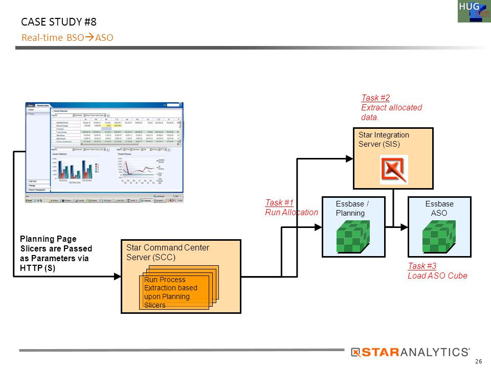 26 Real-time BSO  ASO CASE STUDY #8 Star Integration Server (SIS) Essbase / Planning Planning Page Slicers are Passed as Parameters via HTTP (S) Task #1 Run Allocation Star Command Center Server (SCC) c Run Process Extraction based upon Planning Slicers Essbase ASO Task #2 Extract allocated data.