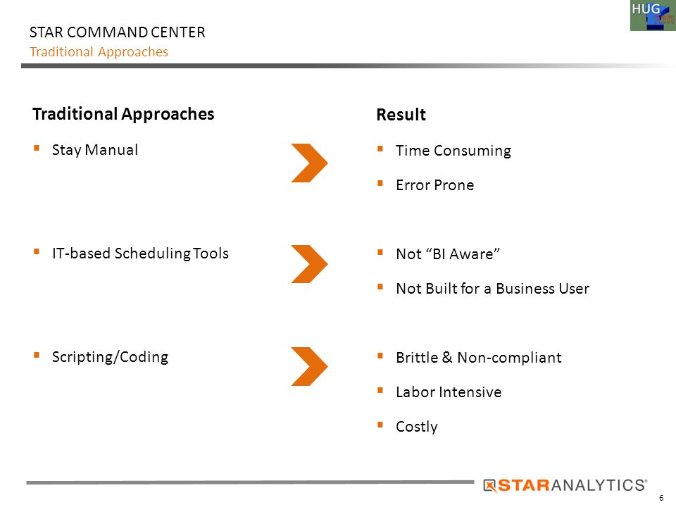 6 Traditional Approaches STAR COMMAND CENTER Traditional Approaches  Stay Manual  IT-based Scheduling Tools  Scripting/Coding Result  Time Consumi