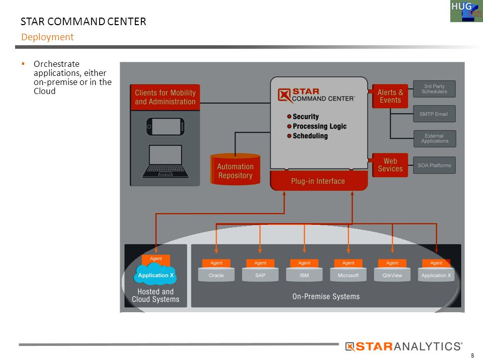 9 Deployment STAR COMMAND CENTER  Orchestrate applications, either on-premise or in the Cloud  Libraries of business functions eliminating custom code