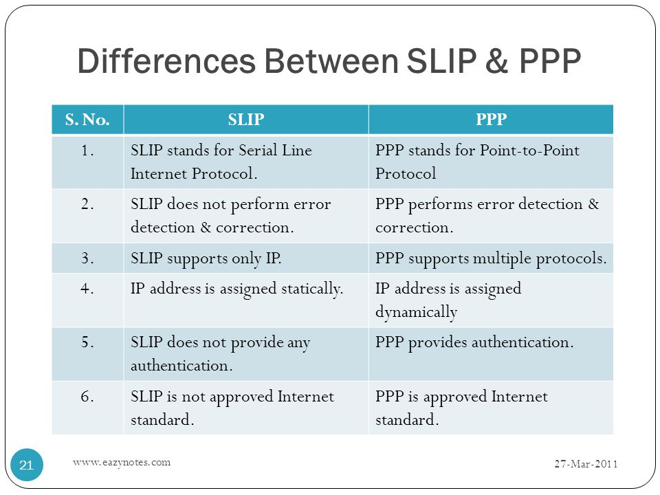 Differences Between SLIP & PPP S. No.SLIPPPP 1.SLIP stands for Serial Line Internet Protocol.