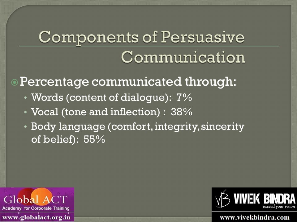  Percentage communicated through: Words (content of dialogue): 7% Vocal (tone and inflection) : 38% Body language (comfort, integrity, sincerity of belief): 55%