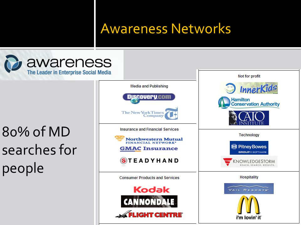 Awareness Networks 80% of MD searches for people