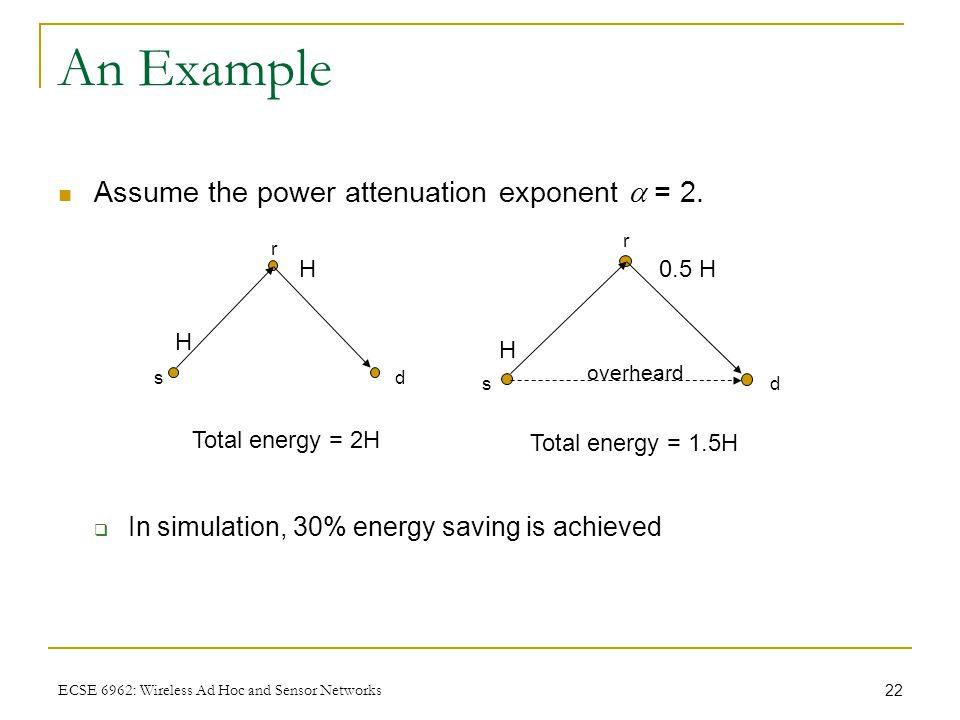 22 ECSE 6962: Wireless Ad Hoc and Sensor Networks An Example Assume the power attenuation exponent  = 2.  In simulation, 30% energy saving is achiev