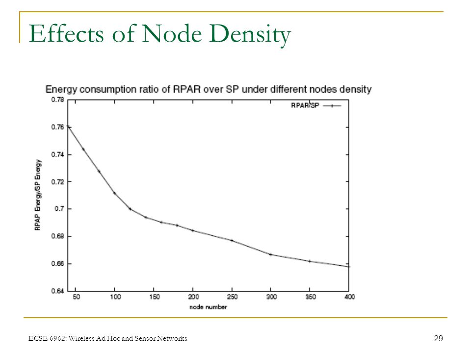 29 ECSE 6962: Wireless Ad Hoc and Sensor Networks Effects of Node Density