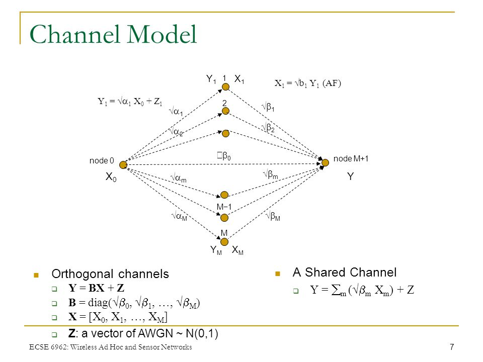 7 ECSE 6962: Wireless Ad Hoc and Sensor Networks Channel Model A Shared Channel  Y =  m (√  m X m ) + Z node 0 node M+1 1 2 M M−1M−1 X0X0 Y Orthogo