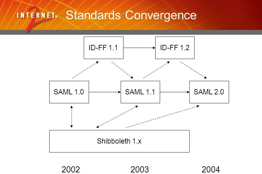 Standards Convergence ID-FF 1.1 SAML 1.0SAML 1.1 Shibboleth 1.x ID-FF 1.2 SAML 2.0 200220032004