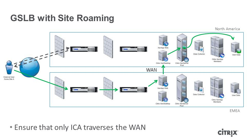 Ensure that only ICA traverses the WAN GSLB with Site Roaming WAN North America EMEA