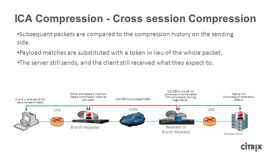 ICA Compression - Cross session Compression Branch Repeater Repeater or Branch Repeater XenApp Farm LAN Client is relieved of ICA decompression tasks Native ICA Compression enabled by default WS/CBR Compressed Traffic WS/CBR turns off XA compression and enables WS compression during negociation.