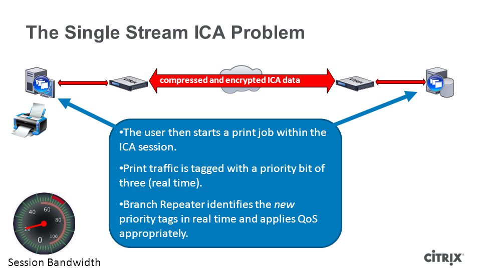 The Single Stream ICA Problem compressed and encrypted ICA data The user then starts a print job within the ICA session.