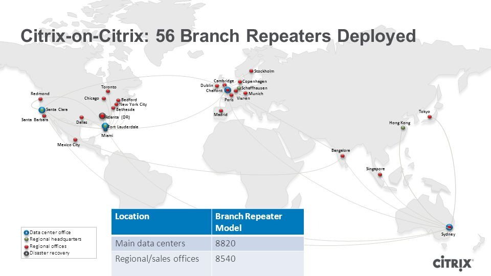 Santa Barbara Redmond Schaffhausen Chicago Bedford Dallas Paris Madrid Munich Copenhagen Vianen Chalfont Sydney Dublin Miami Santa Clara Cambridge Mexico City Toronto Atlanta (DR) New York City Bethesda Fort Lauderdale Hong Kong Tokyo Singapore Bangalore Stockholm Data center office Regional headquarters Regional offices Disaster recovery Citrix-on-Citrix: 56 Branch Repeaters Deployed LocationBranch Repeater Model Main data centers8820 Regional/sales offices8540