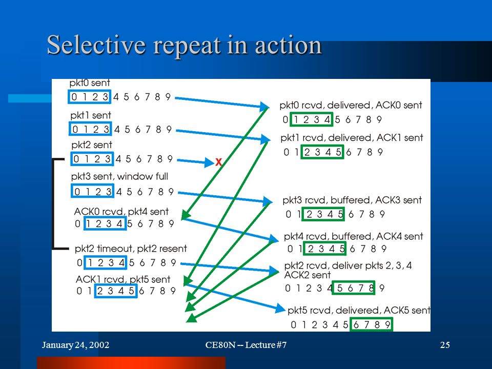 January 24, 2002CE80N -- Lecture #725 Selective repeat in action