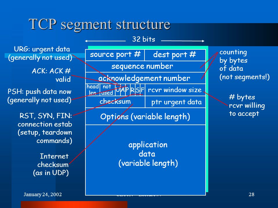 January 24, 2002CE80N -- Lecture #728 TCP segment structure source port # dest port # 32 bits application data (variable length) sequence number acknowledgement number rcvr window size ptr urgent data checksum F SR PAU head len not used Options (variable length) URG: urgent data (generally not used) ACK: ACK # valid PSH: push data now (generally not used) RST, SYN, FIN: connection estab (setup, teardown commands) # bytes rcvr willing to accept counting by bytes of data (not segments!) Internet checksum (as in UDP)