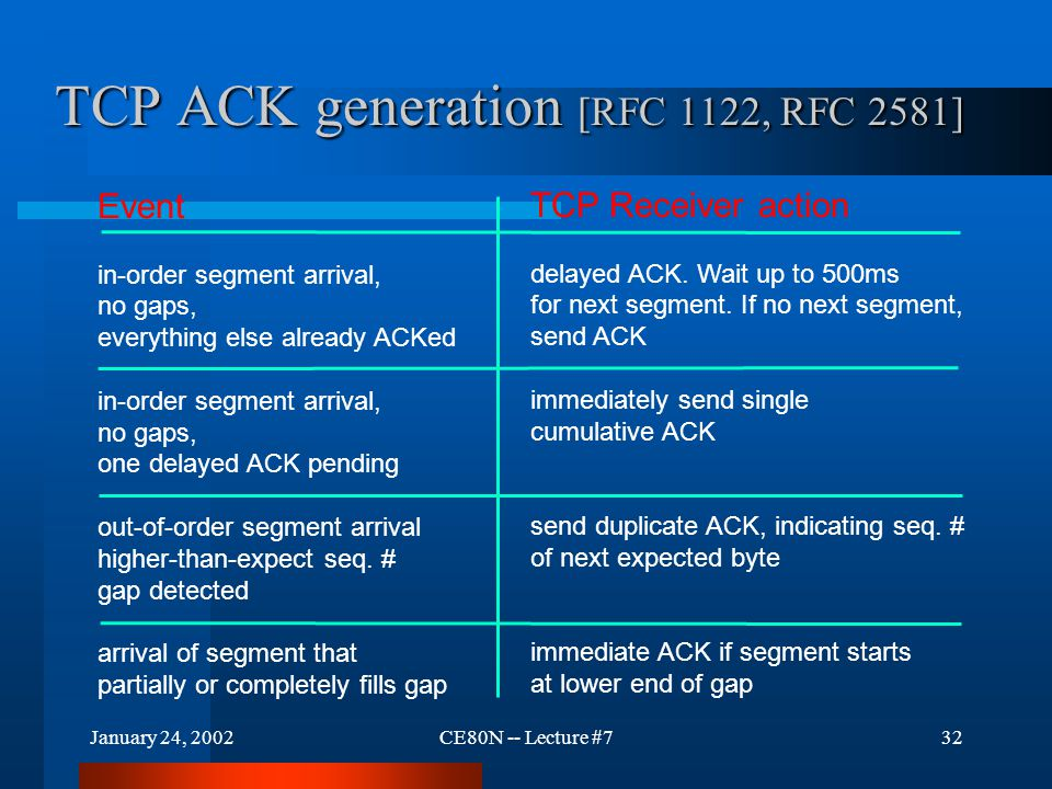 January 24, 2002CE80N -- Lecture #732 TCP ACK generation [RFC 1122, RFC 2581] Event in-order segment arrival, no gaps, everything else already ACKed in-order segment arrival, no gaps, one delayed ACK pending out-of-order segment arrival higher-than-expect seq.