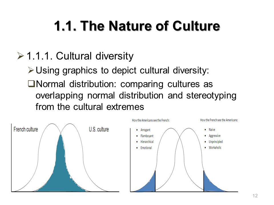 1.1.The Nature of Culture  1.1.1.
