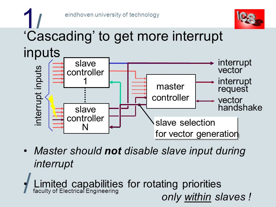 1/1/ / faculty of Electrical Engineering eindhoven university of technology 'Cascading' to get more interrupt inputs master controller interrupt request vector handshake vector interrupt interrupt inputs slave controller 1 slave controller N slave selection for vector generation Master should not disable slave input during interrupt Limited capabilities for rotating priorities only within slaves !