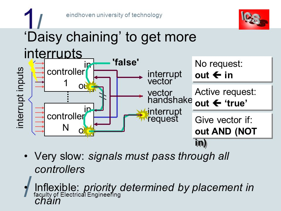 1/1/ / faculty of Electrical Engineering eindhoven university of technology 'Daisy chaining' to get more interrupts Very slow: signals must pass through all controllers Inflexible: priority determined by placement in chain interrupt vector interrupt request controller 1 controller N interrupt inputs in out in out false vector handshake No request: out  in Active request: out  'true' Give vector if: out AND (NOT in)