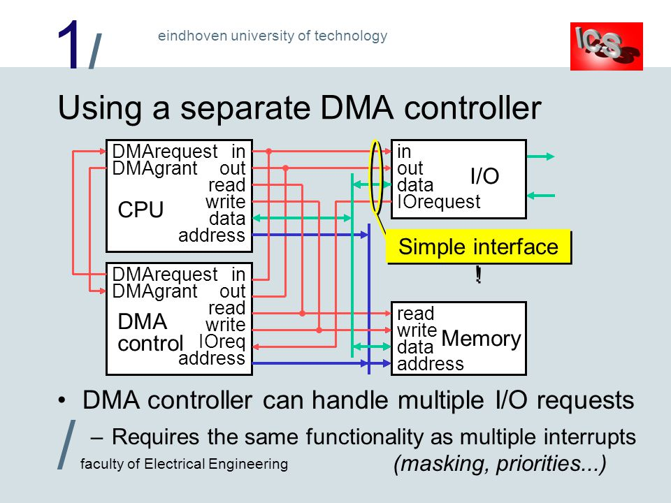 1/1/ / faculty of Electrical Engineering eindhoven university of technology Memory Using a separate DMA controller DMA controller can handle multiple I/O requests –Requires the same functionality as multiple interrupts (masking, priorities...) CPU I/O DMA control in out read write address DMArequest DMAgrant IOrequest IOreq in out read write data address in out data read write data address Simple interface !