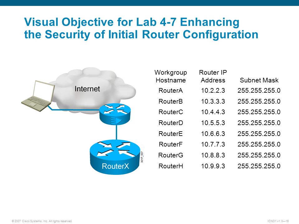 © 2007 Cisco Systems, Inc. All rights reserved.ICND1 v1.0—16 Workgroup Hostname Router IP Address Subnet Mask RouterA10.2.2.3255.255.255.0 RouterB10.3