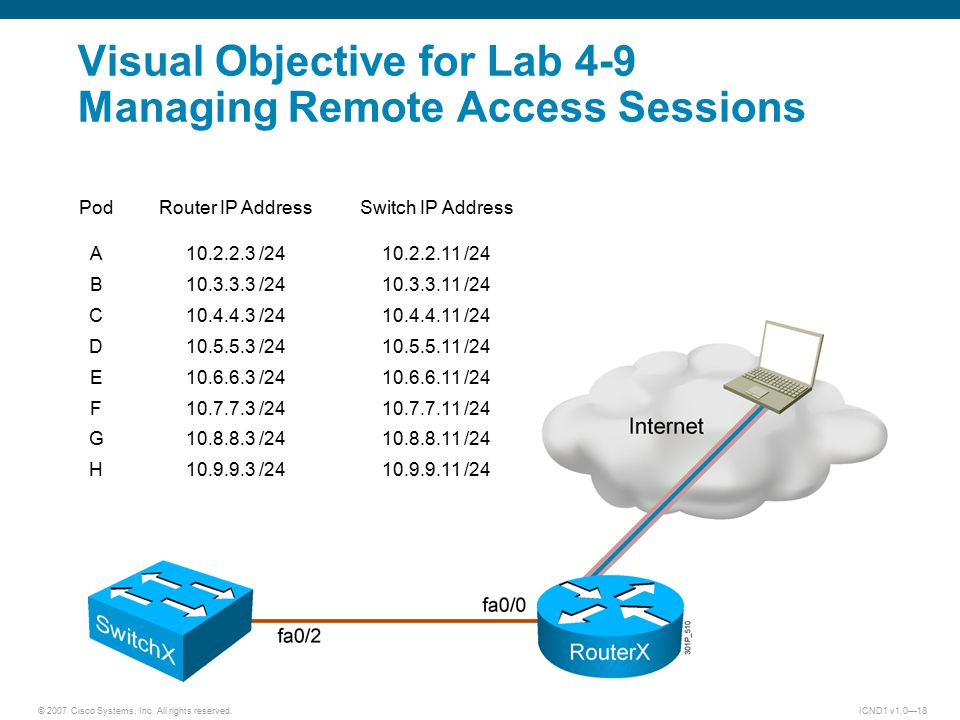© 2007 Cisco Systems, Inc. All rights reserved.ICND1 v1.0—18 Visual Objective for Lab 4-9 Managing Remote Access Sessions PodRouter IP AddressSwitch I