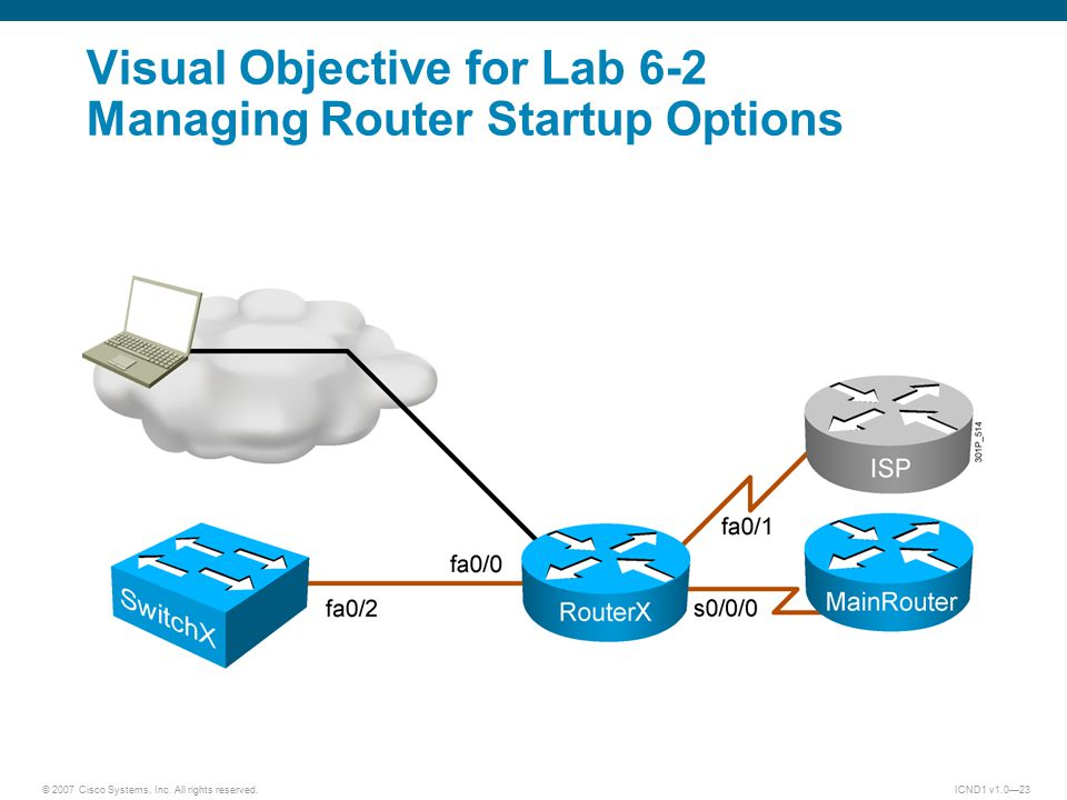 © 2007 Cisco Systems, Inc. All rights reserved.ICND1 v1.0—23 Visual Objective for Lab 6-2 Managing Router Startup Options