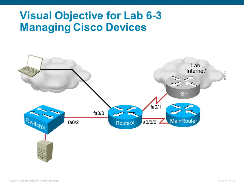 © 2007 Cisco Systems, Inc. All rights reserved.ICND1 v1.0—24 Visual Objective for Lab 6-3 Managing Cisco Devices