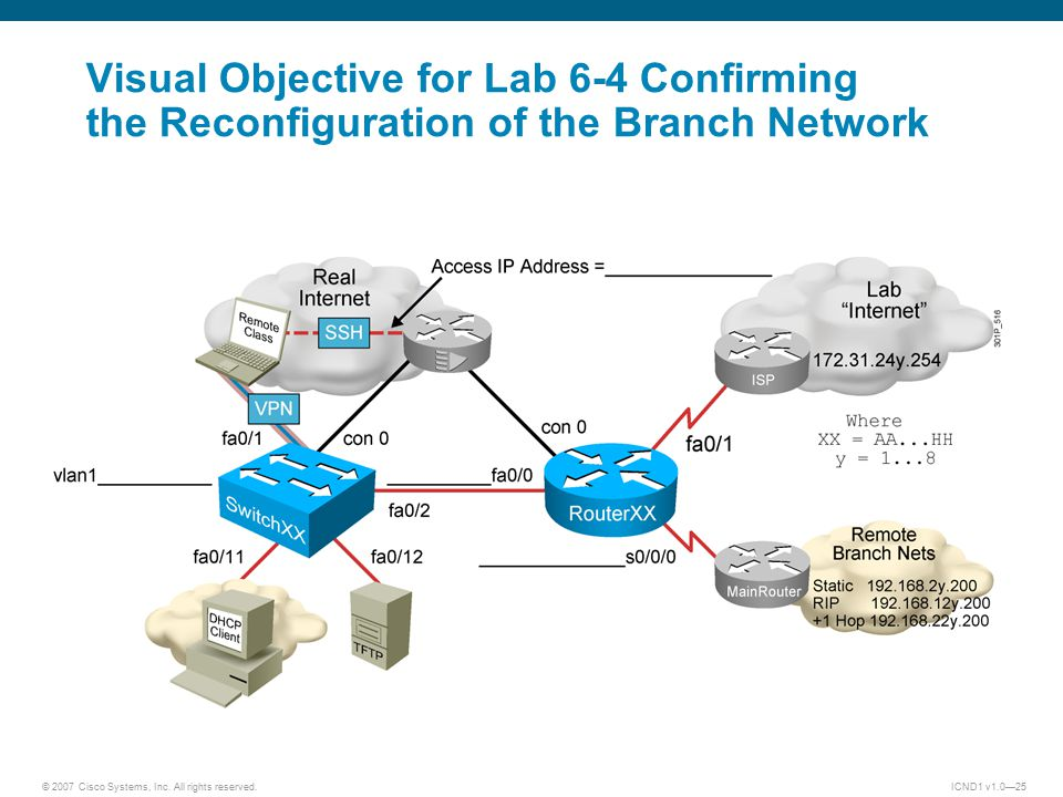 © 2007 Cisco Systems, Inc. All rights reserved.ICND1 v1.0—25 Visual Objective for Lab 6-4 Confirming the Reconfiguration of the Branch Network