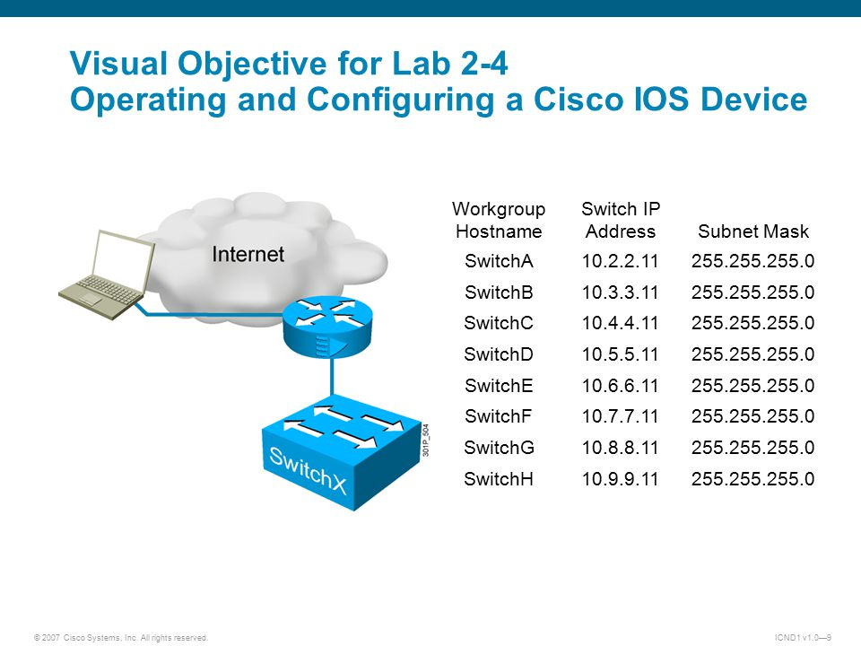 © 2007 Cisco Systems, Inc. All rights reserved.ICND1 v1.0—9 Visual Objective for Lab 2-4 Operating and Configuring a Cisco IOS Device Workgroup Hostna