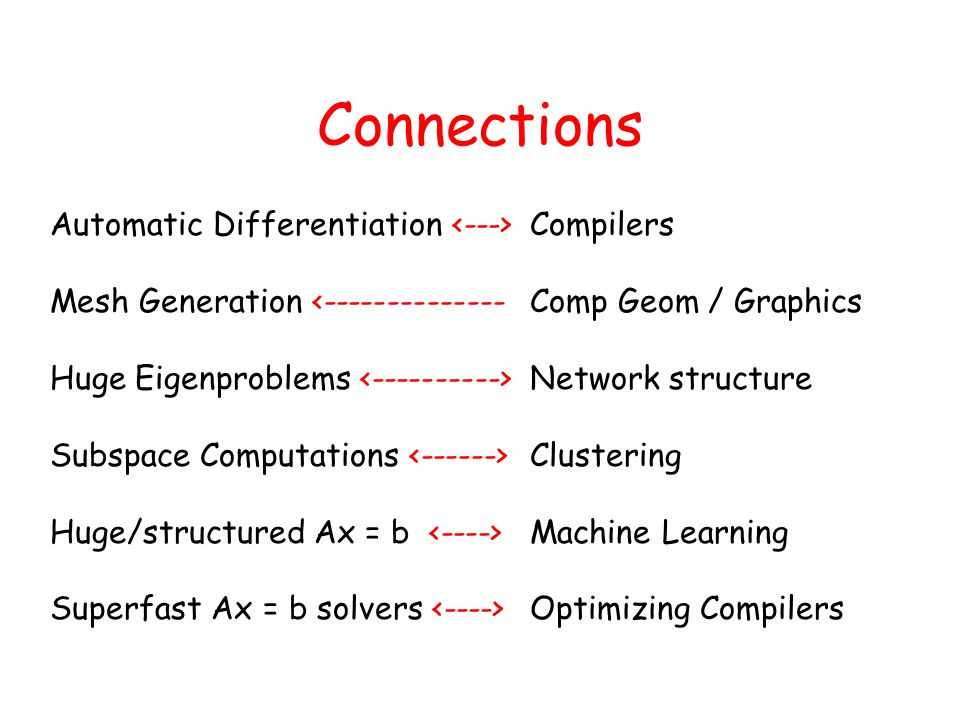 Connections Automatic Differentiation Compilers Mesh Generation <--------------Comp Geom / Graphics Huge Eigenproblems Network structure Subspace Computations Clustering Huge/structured Ax = b Machine Learning Superfast Ax = b solvers Optimizing Compilers