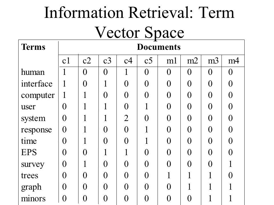 Information Retrieval: Term Vector Space Terms Documents c1c2c3c4c5m1m2m3m4 human100100000 interface101000000 computer110000000 user011010000 system011200000 response010010000 time010010000 EPS001100000 survey010000001 trees000001110 graph000000111 minors000000011