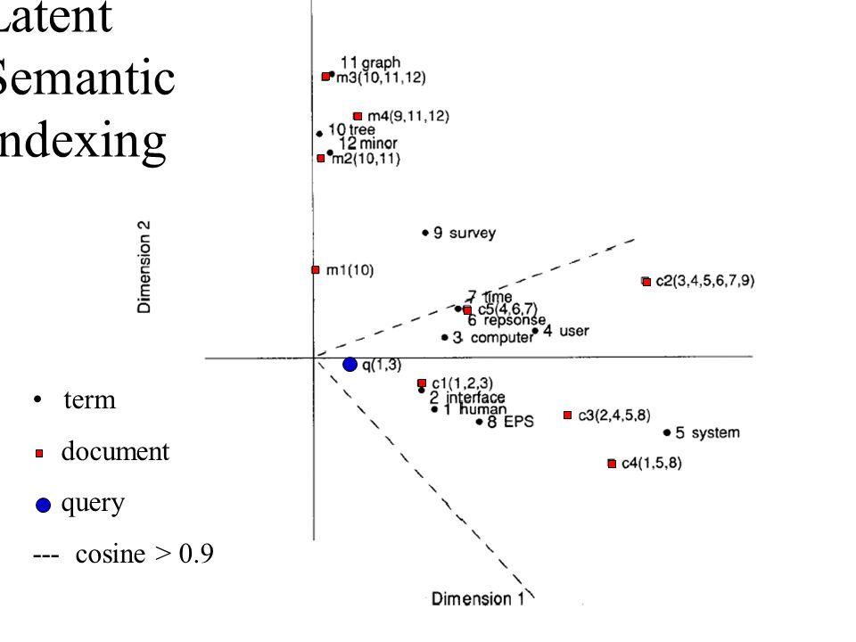 Latent Semantic Indexing term document query --- cosine > 0.9