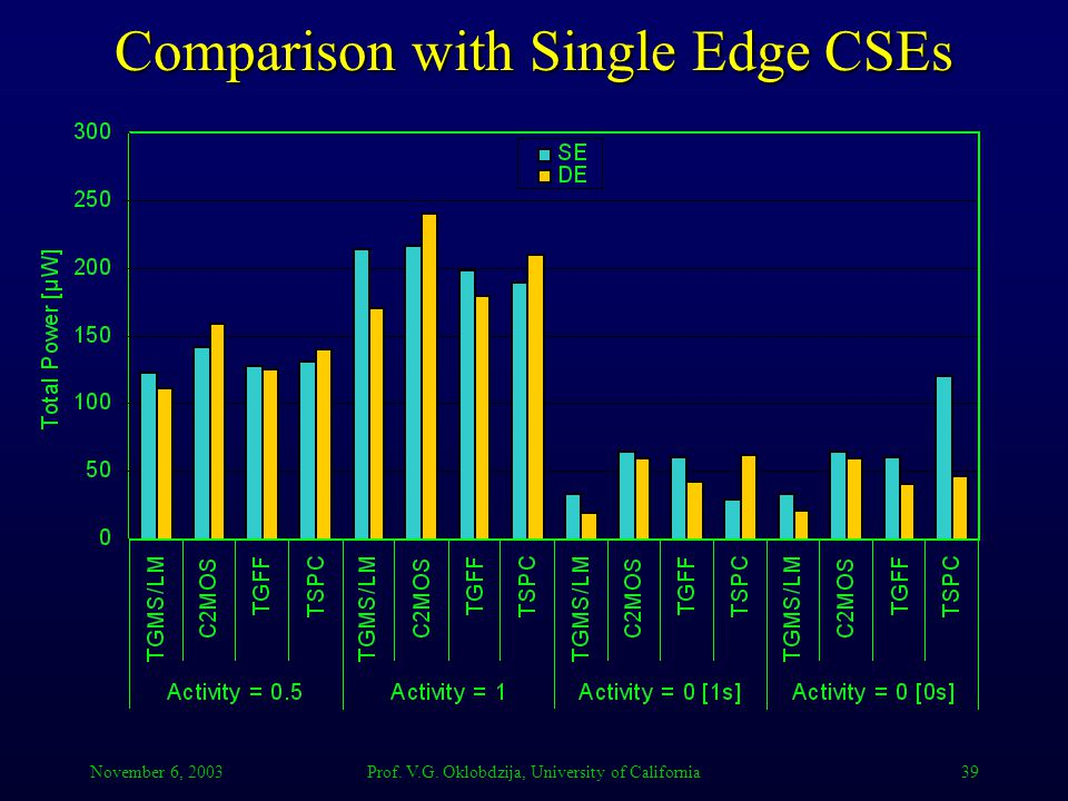 November 6, 2003Prof. V.G. Oklobdzija, University of California39 Comparison with Single Edge CSEs