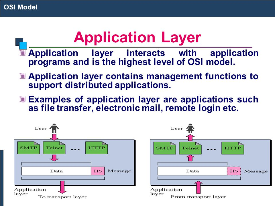 Application Layer Application layer interacts with application programs and is the highest level of OSI model.